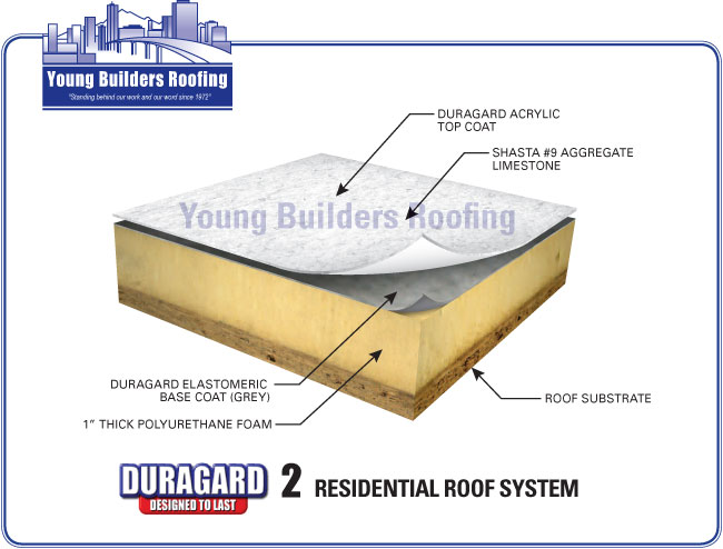Young builders roofing video image gallery proview for Different types of roofing systems